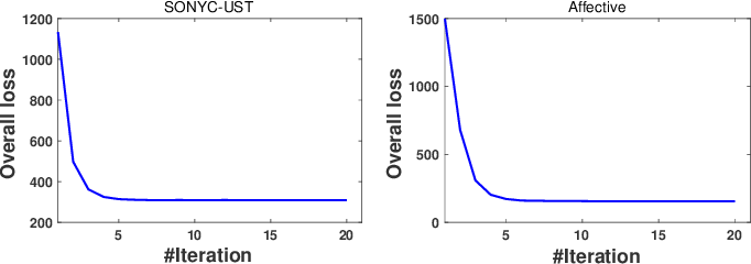 Figure 2 for Active Multi-Label Crowd Consensus