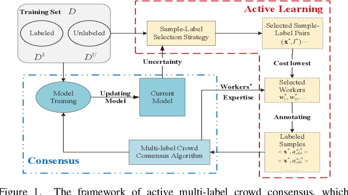 Figure 1 for Active Multi-Label Crowd Consensus