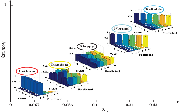 Figure 3 for Active Multi-Label Crowd Consensus