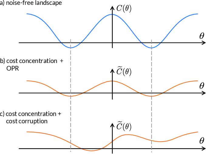 Figure 2 for Can Error Mitigation Improve Trainability of Noisy Variational Quantum Algorithms?