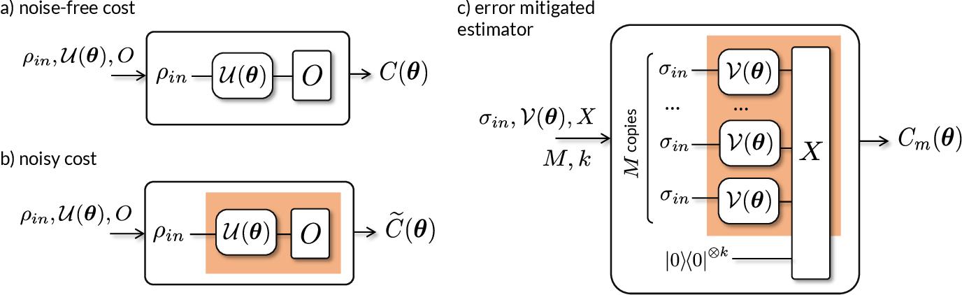 Figure 3 for Can Error Mitigation Improve Trainability of Noisy Variational Quantum Algorithms?