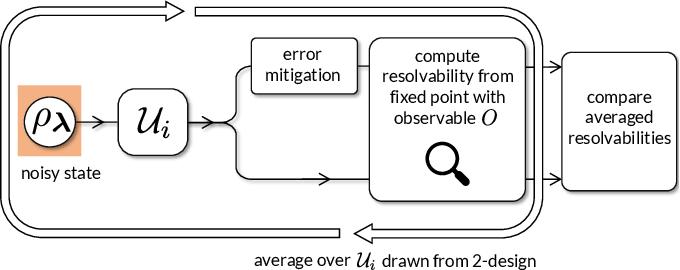 Figure 4 for Can Error Mitigation Improve Trainability of Noisy Variational Quantum Algorithms?
