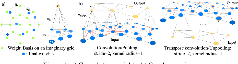 Figure 1 for Fully Convolutional Mesh Autoencoder using Efficient Spatially Varying Kernels