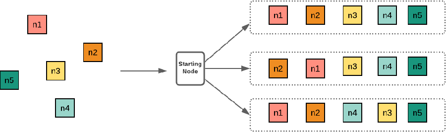 Figure 1 for Learning Vehicle Routing Problems using Policy Optimisation