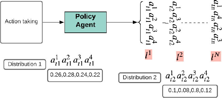 Figure 3 for Learning Vehicle Routing Problems using Policy Optimisation