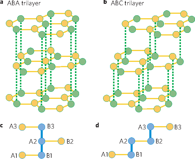 Figure 1 | Crystal structure and tight-binding diagrams for trilayer graphene with ABA and ABC stacking order. a,b, Crystal structure of ABA (a) and ABC (b) trilayer graphene. The yellow and green dots