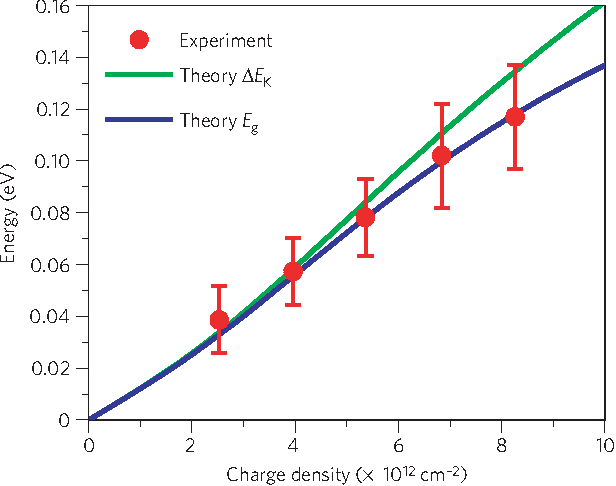 Figure 3 |Dependence of the energy gap on the induced charge doping density for ABC trilayer graphene. The symbols are experimental data. The error bars arise primarily from uncertainties in determining the peak