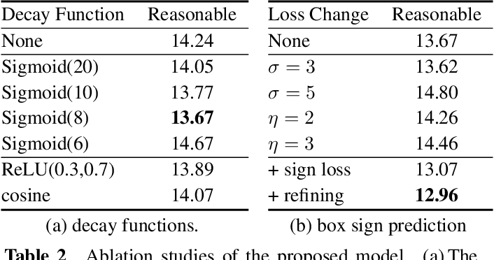 Figure 4 for Occluded Pedestrian Detection with Visible IoU and Box Sign Predictor