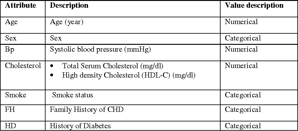 Table 1: Description of Coronary Heart Disease determinant factors