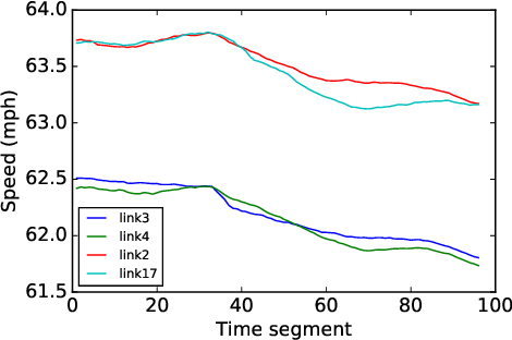 Figure 2 for Constructing Geographic and Long-term Temporal Graph for Traffic Forecasting