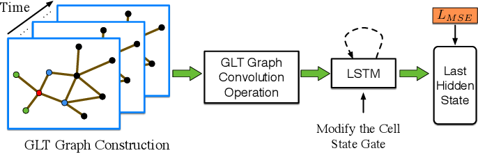 Figure 3 for Constructing Geographic and Long-term Temporal Graph for Traffic Forecasting