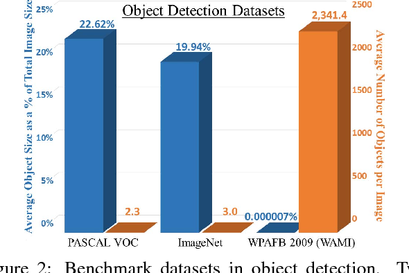 Figure 3 for ClusterNet: Detecting Small Objects in Large Scenes by Exploiting Spatio-Temporal Information