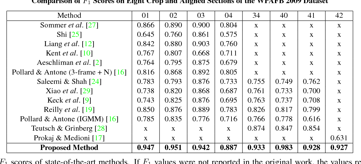 Figure 4 for ClusterNet: Detecting Small Objects in Large Scenes by Exploiting Spatio-Temporal Information