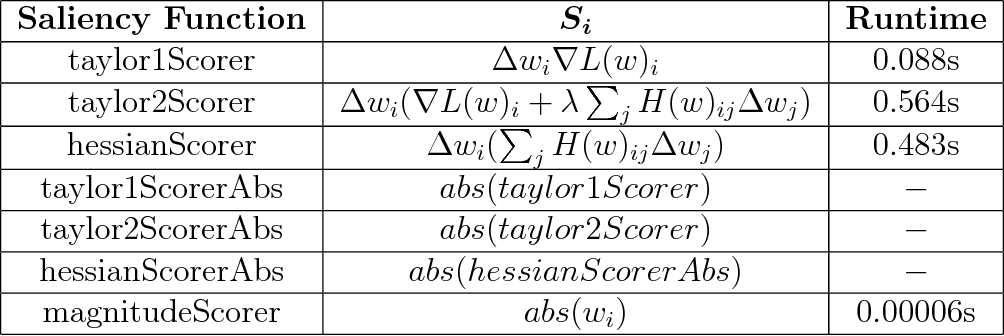 Figure 3 for Detecting Dead Weights and Units in Neural Networks