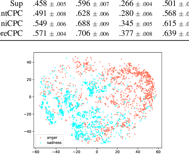 Figure 1 for Contrastive Unsupervised Learning for Speech Emotion Recognition