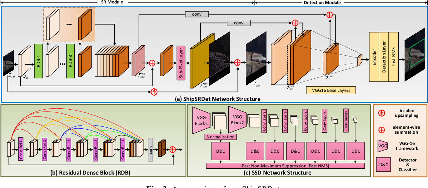 Figure 3 for ShipSRDet: An End-to-End Remote Sensing Ship Detector Using Super-Resolved Feature Representation