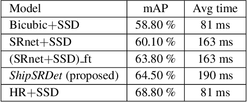 Figure 2 for ShipSRDet: An End-to-End Remote Sensing Ship Detector Using Super-Resolved Feature Representation