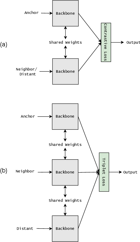 Figure 1 for Fisher Discriminant Triplet and Contrastive Losses for Training Siamese Networks