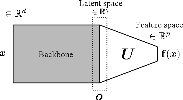 Figure 2 for Fisher Discriminant Triplet and Contrastive Losses for Training Siamese Networks