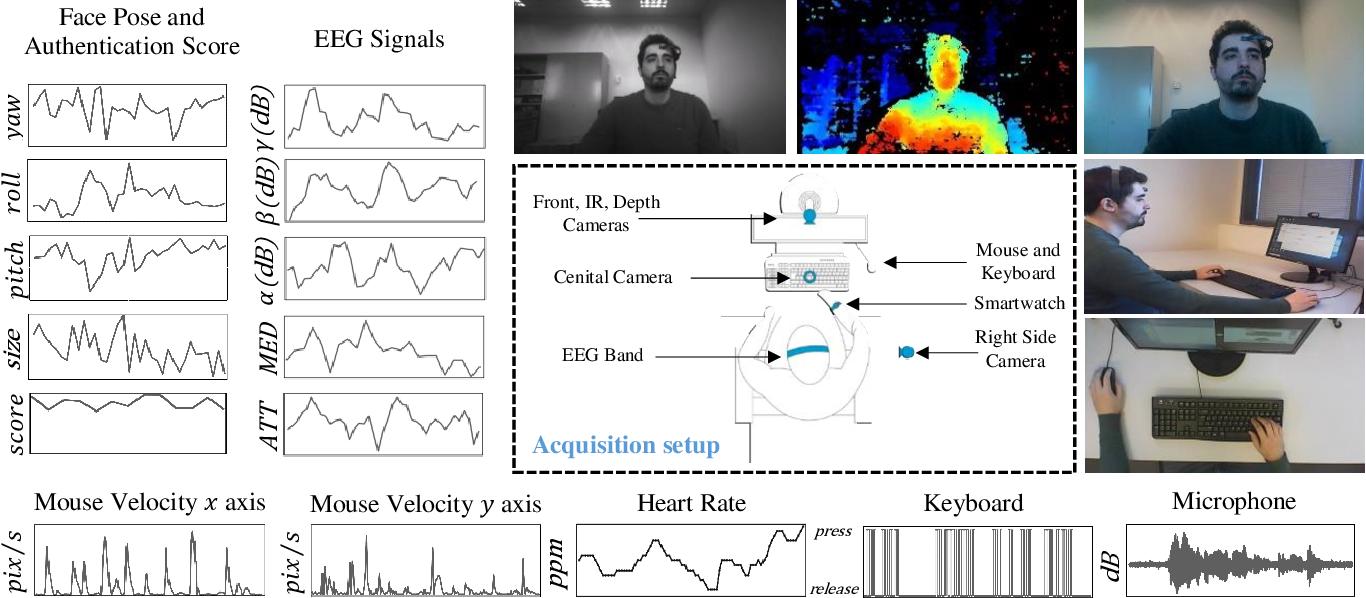 Figure 2 for edBB: Biometrics and Behavior for Assessing Remote Education