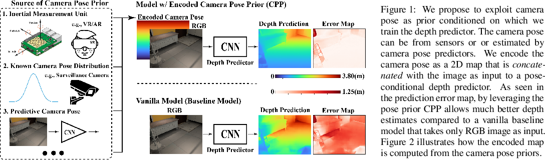 Figure 1 for When Perspective Comes for Free: Improving Depth Prediction with Camera Pose Encoding