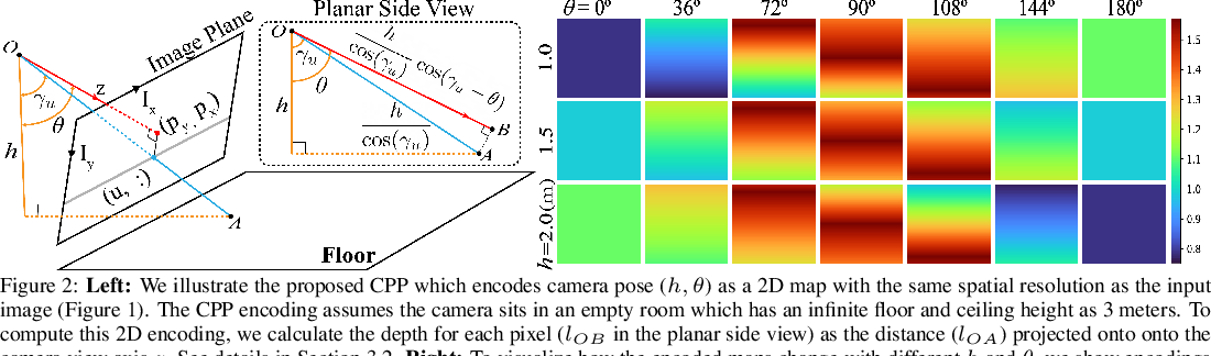 Figure 3 for When Perspective Comes for Free: Improving Depth Prediction with Camera Pose Encoding