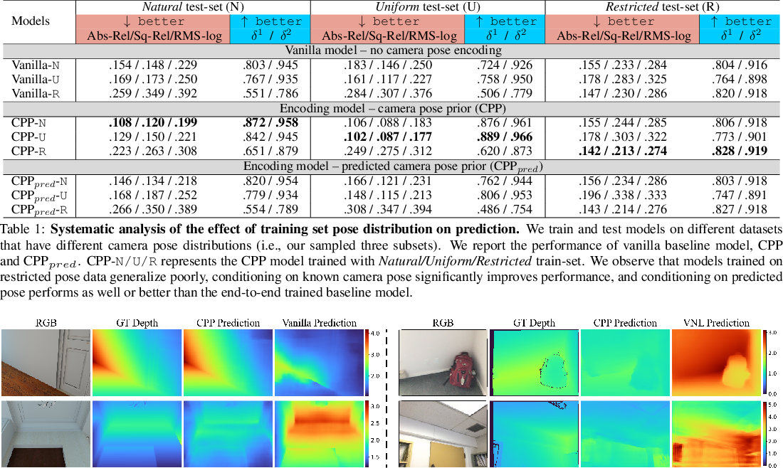 Figure 2 for When Perspective Comes for Free: Improving Depth Prediction with Camera Pose Encoding