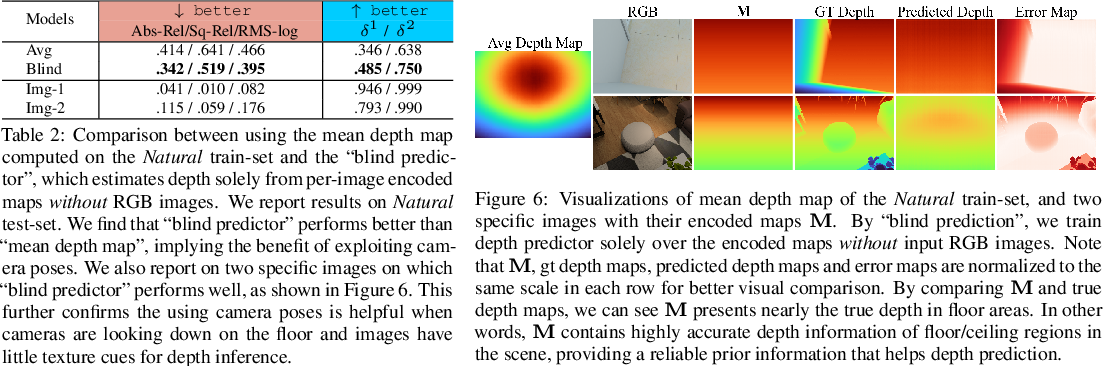 Figure 4 for When Perspective Comes for Free: Improving Depth Prediction with Camera Pose Encoding