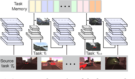 Figure 1 for ACE: Adapting to Changing Environments for Semantic Segmentation