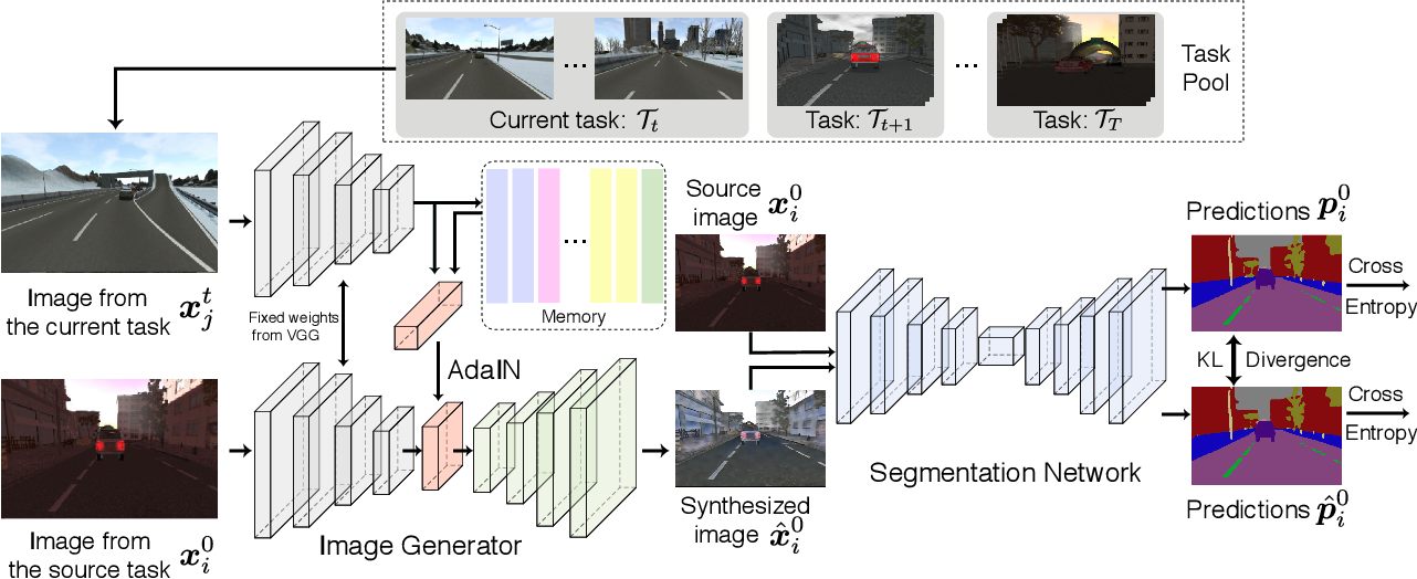 Figure 3 for ACE: Adapting to Changing Environments for Semantic Segmentation