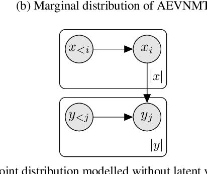 Figure 4 for Auto-Encoding Variational Neural Machine Translation