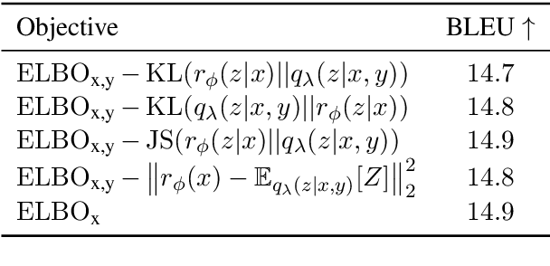 Figure 3 for Auto-Encoding Variational Neural Machine Translation