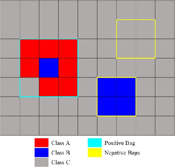 Figure 2 for Multi-Target Multiple Instance Learning for Hyperspectral Target Detection