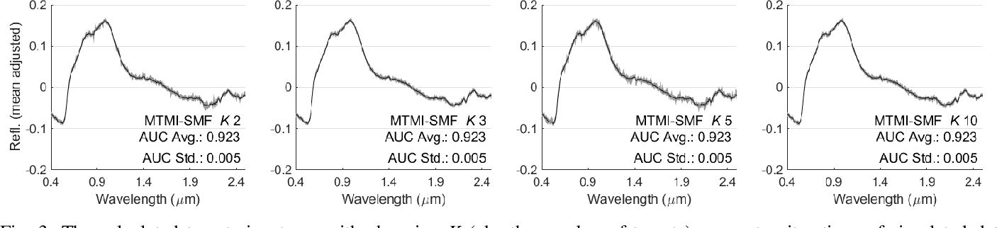 Figure 3 for Multi-Target Multiple Instance Learning for Hyperspectral Target Detection