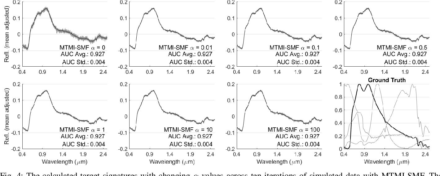 Figure 4 for Multi-Target Multiple Instance Learning for Hyperspectral Target Detection