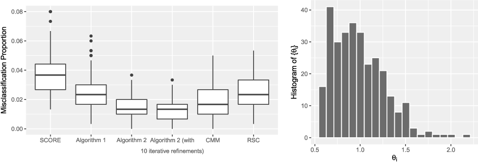 Figure 1 for Community Detection in Degree-Corrected Block Models