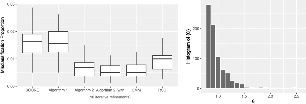 Figure 3 for Community Detection in Degree-Corrected Block Models