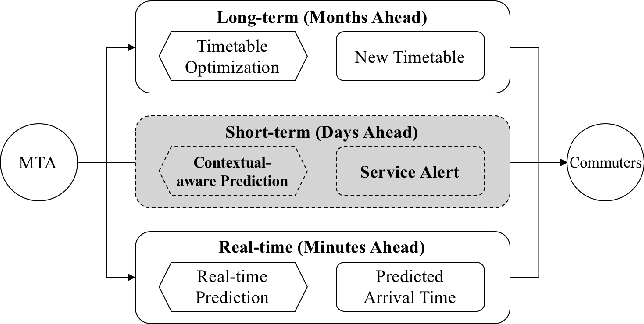 Figure 2 from Short-Term Transit Decision Support System