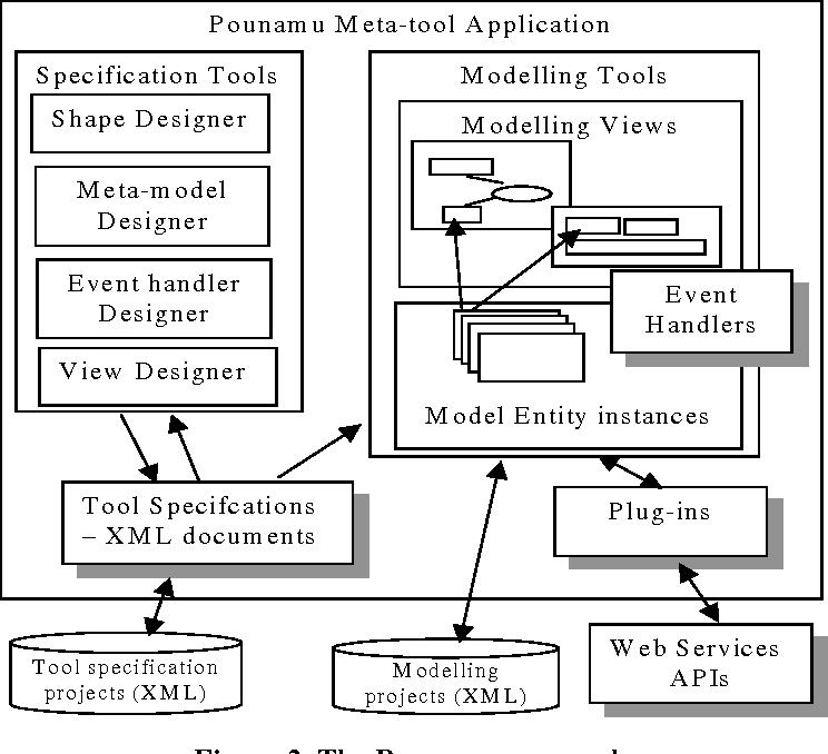 Pounamu a meta tool for exploratory domain specific visual language figure 2 ccuart Gallery