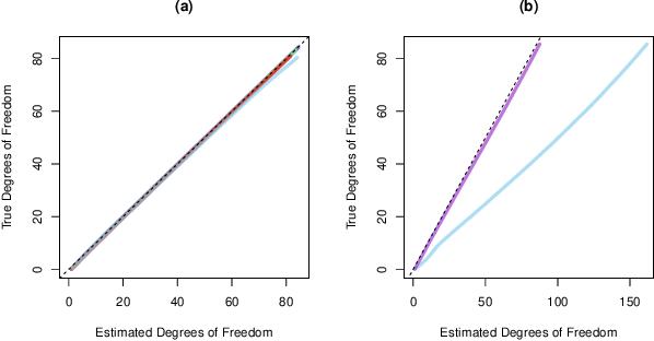 Figure 1 for Fused Lasso Additive Model