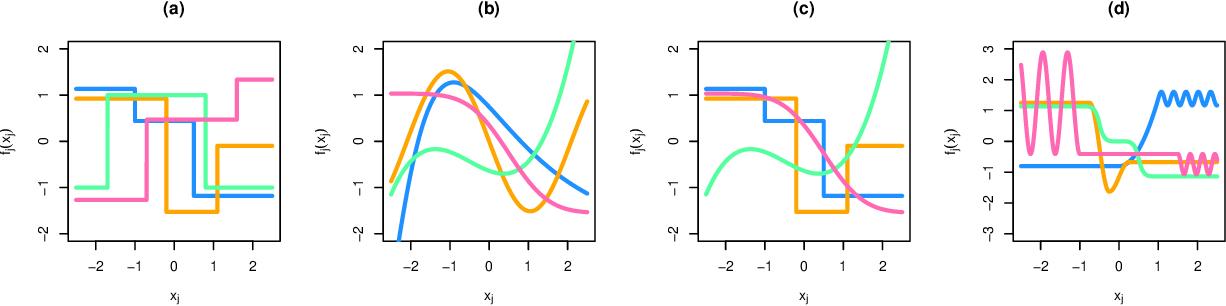 Figure 3 for Fused Lasso Additive Model