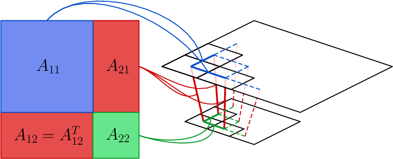 Figure 4 for Fast, Exact and Multi-Scale Inference for Semantic Image Segmentation with Deep Gaussian CRFs
