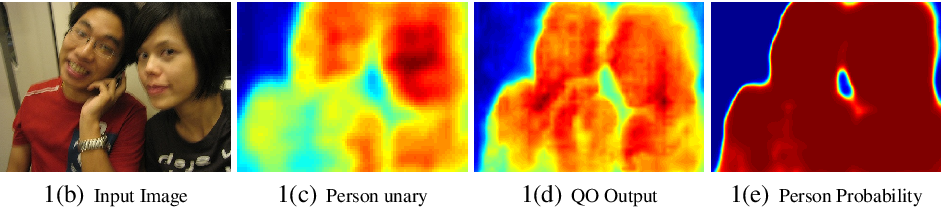 Figure 1 for Fast, Exact and Multi-Scale Inference for Semantic Image Segmentation with Deep Gaussian CRFs