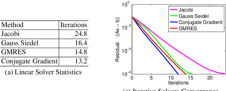 Figure 2 for Fast, Exact and Multi-Scale Inference for Semantic Image Segmentation with Deep Gaussian CRFs