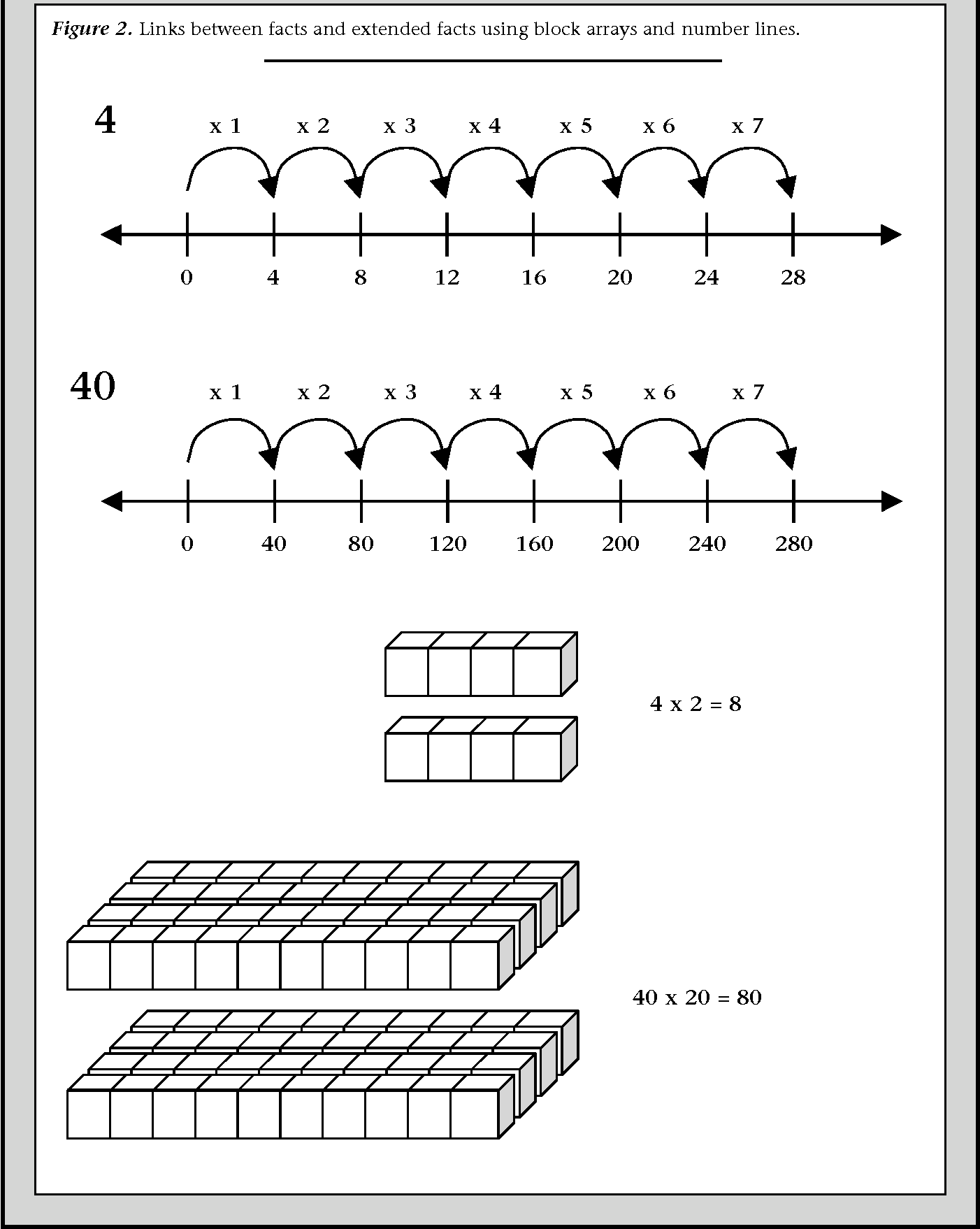 Developing Automaticity In Multiplication Facts Integrating