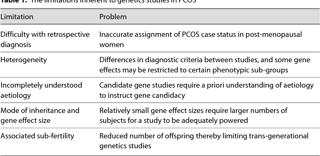 The Limitations Inherent To Genetics Stu S In Pcos