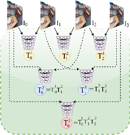 Figure 1 for Geometric Consistency for Self-Supervised End-to-End Visual Odometry