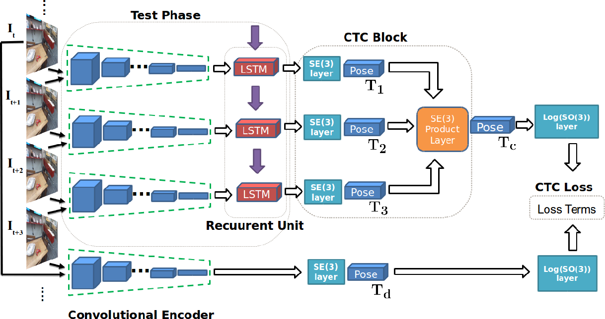 Figure 3 for Geometric Consistency for Self-Supervised End-to-End Visual Odometry
