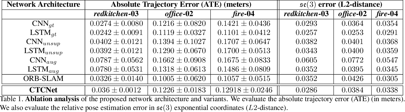 Figure 2 for Geometric Consistency for Self-Supervised End-to-End Visual Odometry