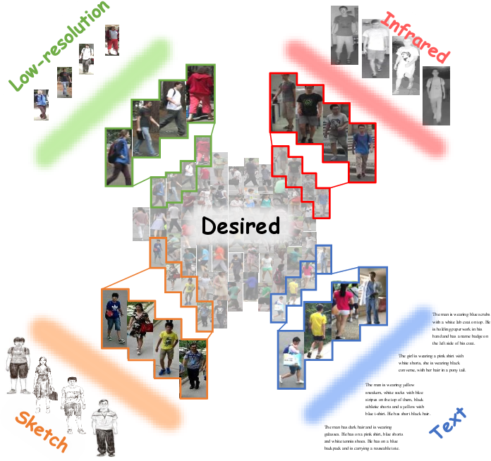 Figure 2 for Beyond Intra-modality Discrepancy: A Comprehensive Survey of Heterogeneous Person Re-identification